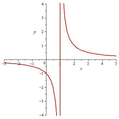 funcion 1sobre x menos 1