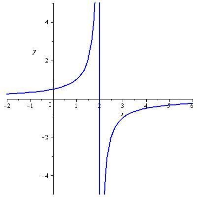 funcion 1sobre 2 menos x