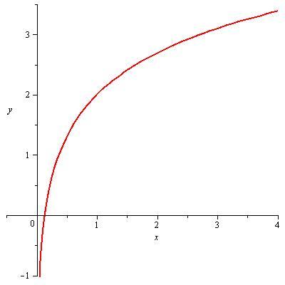funcion 2 mas ln x