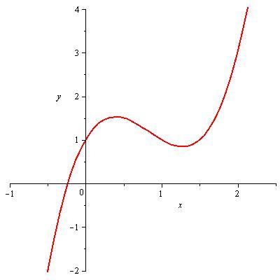 función cubica