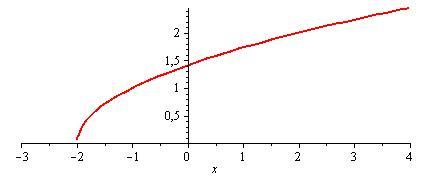 funcion raiz de x mas 2