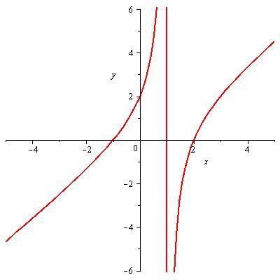 funcion sobre 1 menos x